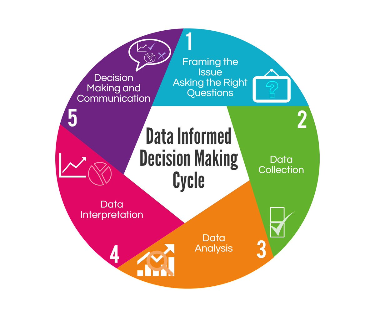 Informed decision making cycle